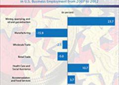 2012 Economic Census Advance Report