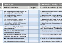 cdc.govprojectNIOSH_OMSHR_HFBBehavioral Interventions TeamHSMS Multilevel Interventions ProjectOrg Climate SurveyReport of InvestigationsBenchmarksGraphicsVisibility scorecard.emf
