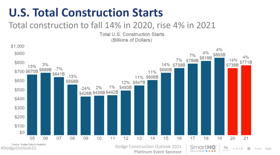 graph of total construction starts